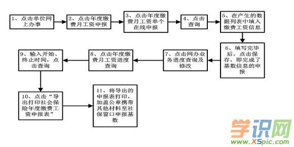 北京社保工资申报流程