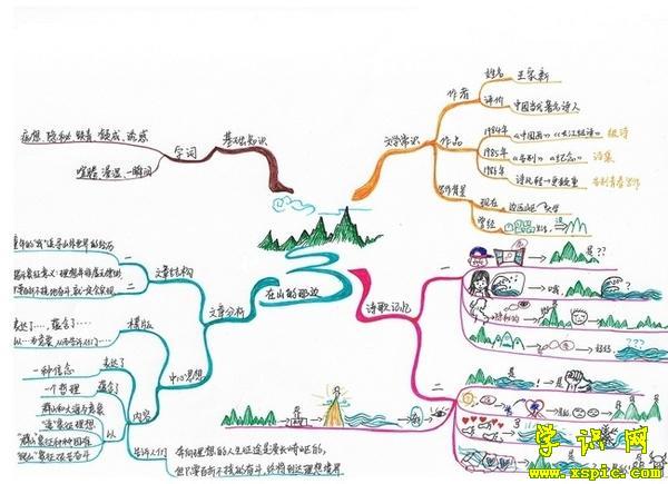 语文思维导图手抄报    3.绘制思维导图的七个步骤    4.
