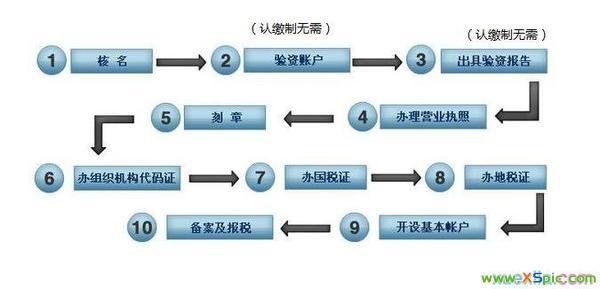 注册家装公司的流程图_怎么注册公司