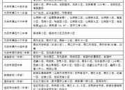 2017大庆小区划分规定是怎么样的