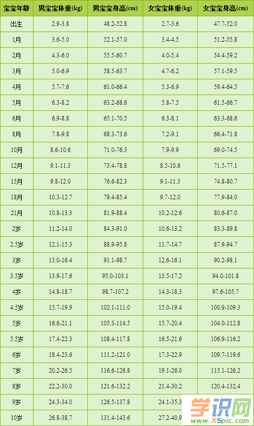 0-10岁小孩身高体重标准表