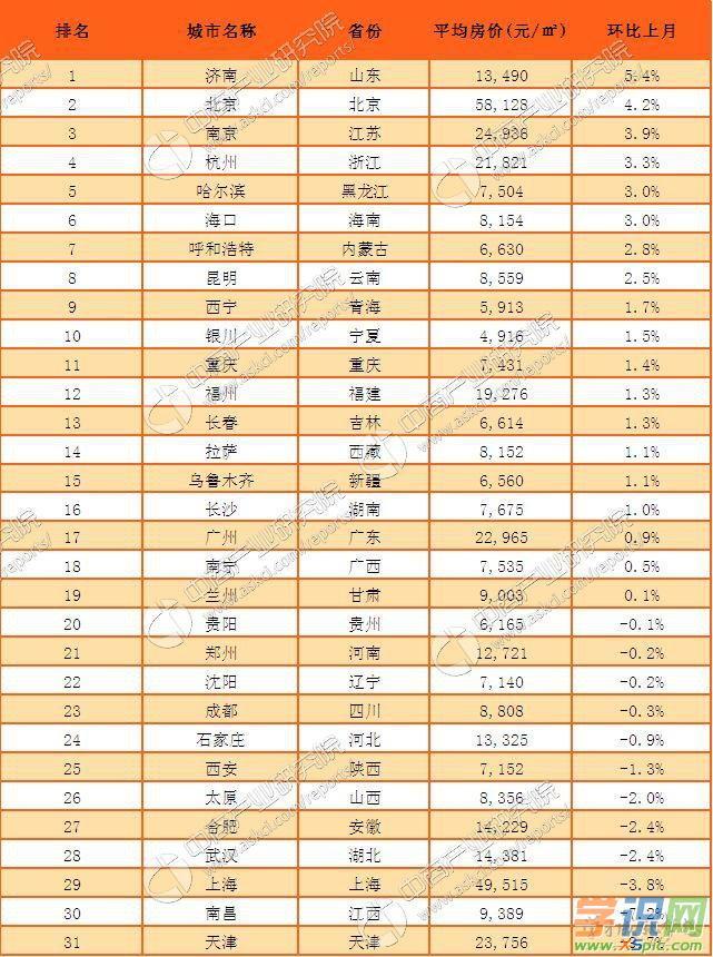 2017房价排名 2017城市房价排名 2017房价最低排行榜 2017年全国房价排名