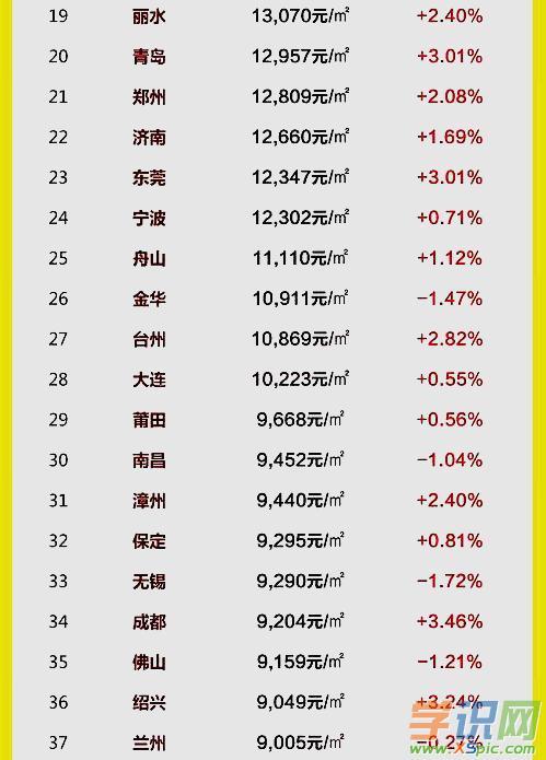 2017年全国房价排行榜 2017国内房价排行榜 2017中国房价最新排名