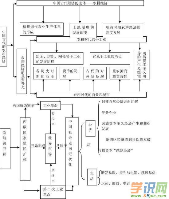 高中历史知识结构归纳框架图