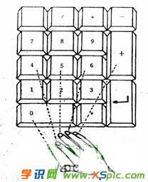 电脑键盘指法练习的方法