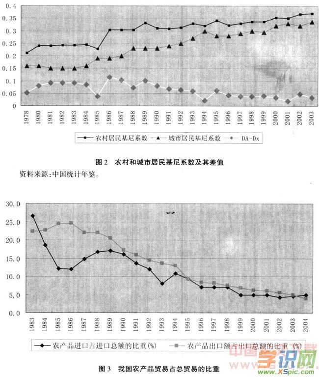 对外开放对我国收入差距影响的分析