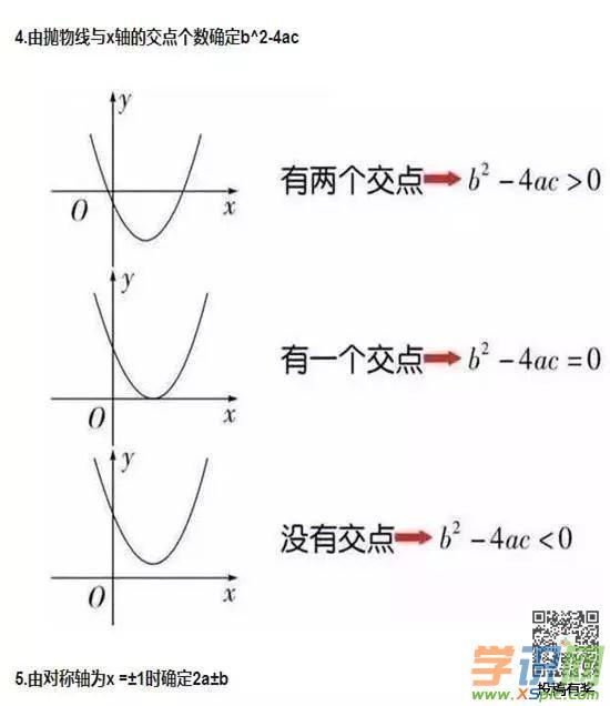 初中数学函数思维导图