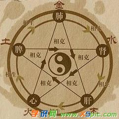 阴阳五行的基本知识