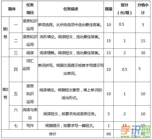 2019年山东省日照市英语和语文中考考试说明