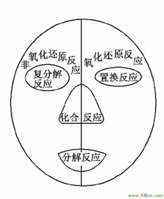 【高一化学期知识点】关于高一化学··用维恩图表示四大基本反应类型,还有氧化还原反应