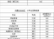 ?#26412;?#24072;范大学2018年高考在内蒙古招生各专业录取分数线情况