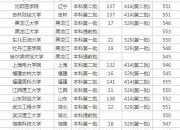 黑龙江高考理科550分能上什么大学